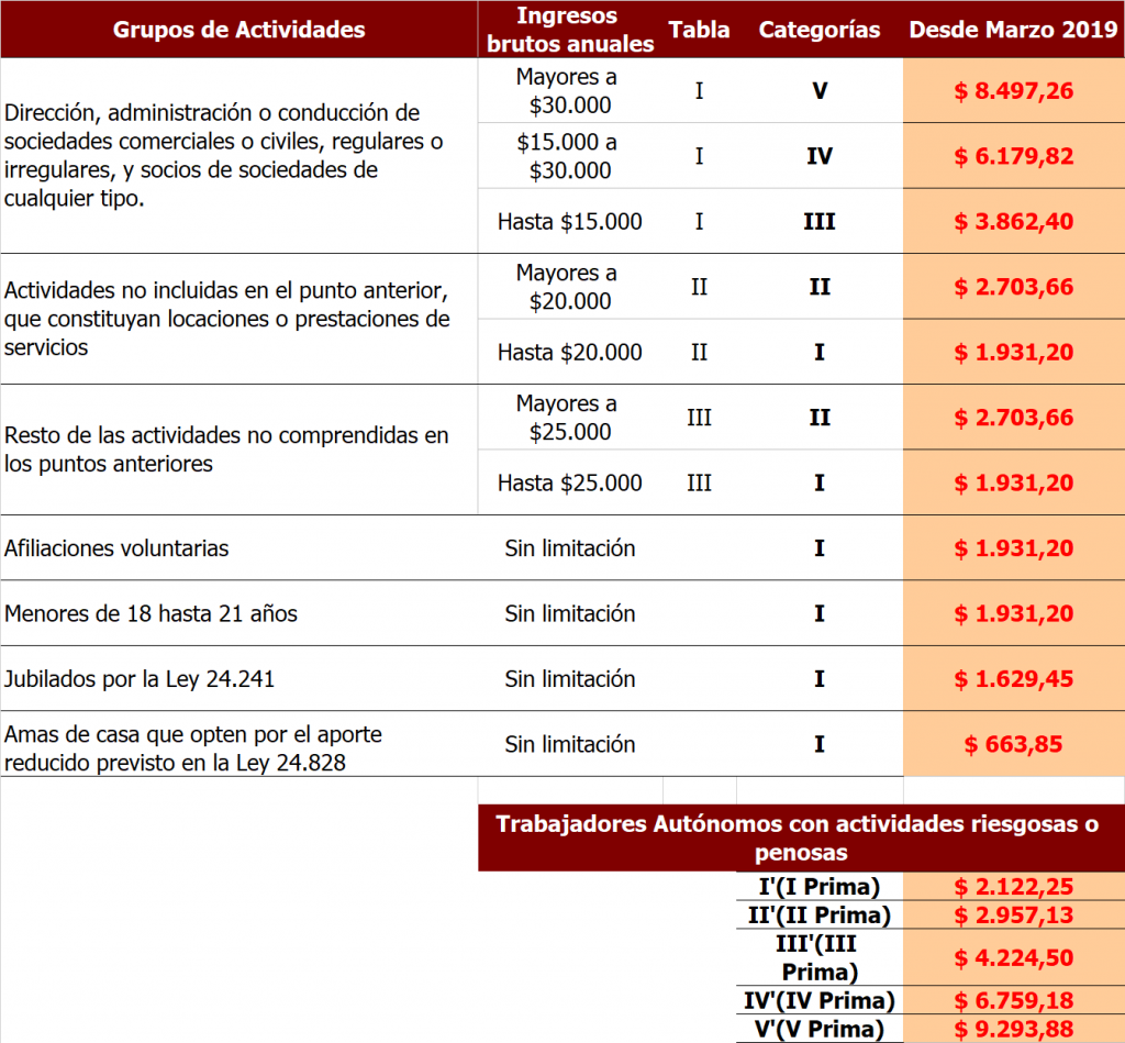 Calendario Fiscal 2019 Autonomos.Tabla De Autonomos Actualizacion 2019
