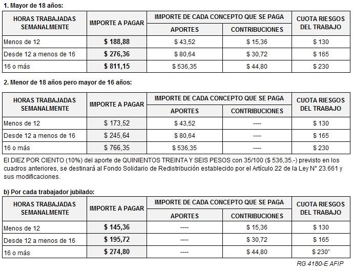 Aumento De Aportes Y Contribuciones Para Personal Del